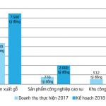 Kế hoạch doanh thu lĩnh vực ngoài cao su tăng trong năm 2018