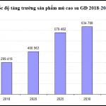 VRG xây dựng thêm 27 dây chuyền chế biến giai đoạn 2018 – 2025