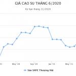 Giá cao su châu Á khả quan đầu tuần