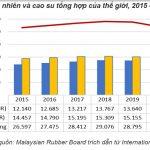Việt Nam tăng nhập khẩu cao su thiên nhiên và cao su tổng hợp phục vụ cho xuất khẩu và chế biến sản ...