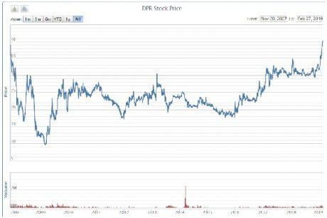 DPR đạt đỉnh 40.700 đồng/cp.